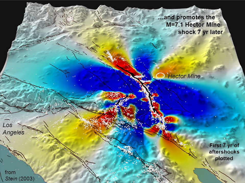 …and promotes the M=7.1 Hector Mine shock 7 yr later Los Angeles Hector Mine First 7 yr of aftershocks plotted from Stein (2003)