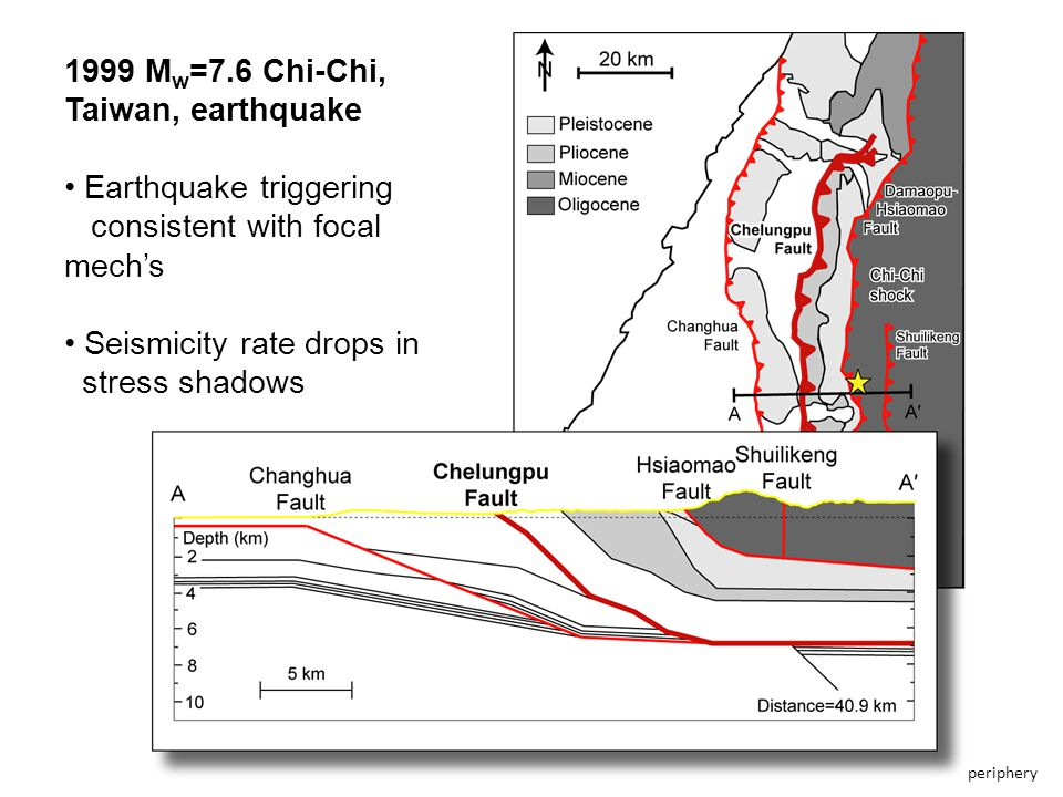 Tectonic setting (CGS report, 2003) Chelungpu fault can be taken as combination of ramp and décollement segments Tectonic setting (CGS report, 2003) 1999 M w =7.6 Chi-Chi, Taiwan, earthquake Earthquake triggering consistent with focal mech's Seismicity rate drops in stress shadows periphery