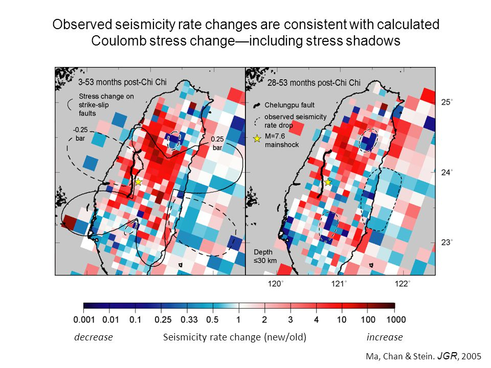 decrease Seismicity rate change (new/old) increase Observed seismicity rate changes are consistent with calculated Coulomb stress change—including stress shadows