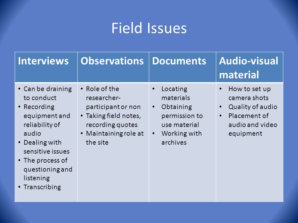 Field Issues InterviewsObservationsDocumentsAudio-visual material Can be draining to conduct Recording equipment and reliability of audio Dealing with