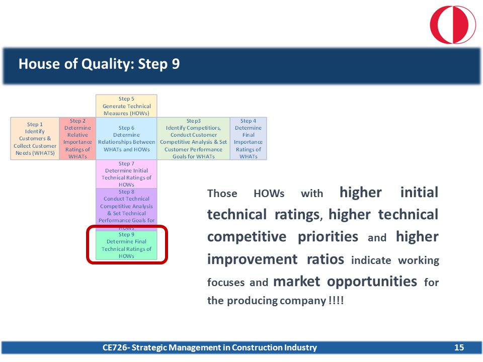 CE726- Strategic Management in Construction Industry15 House of Quality: Step 9 Those HOWs with higher initial technical ratings, higher technical com