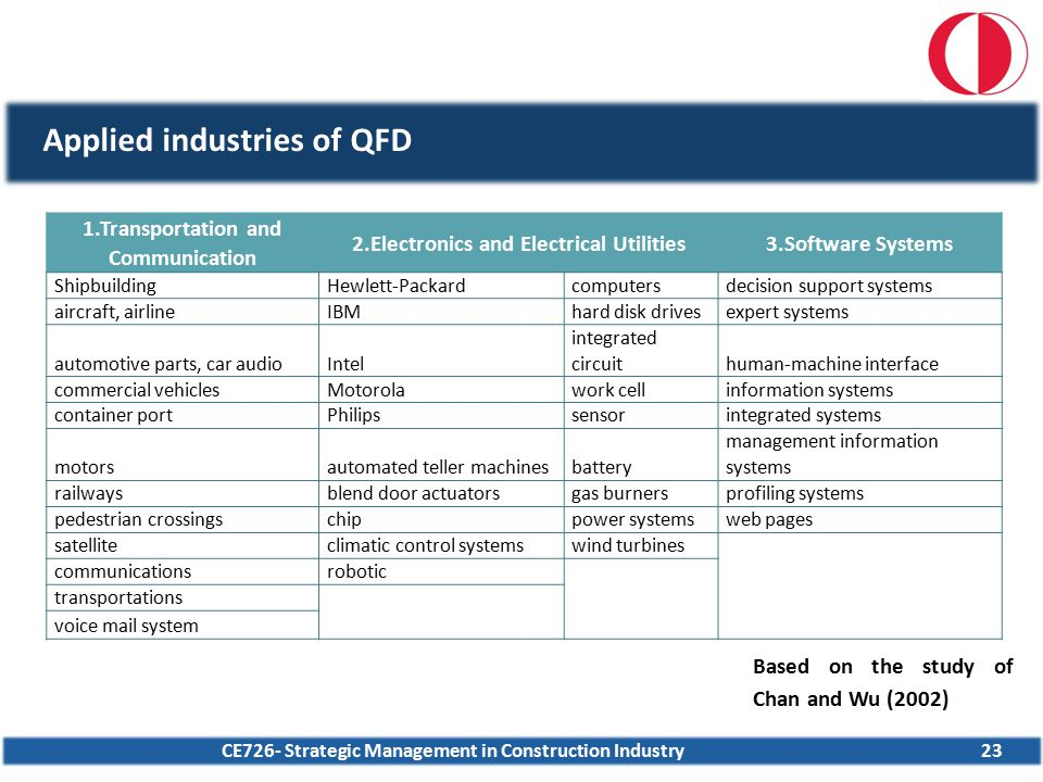 CE726- Strategic Management in Construction Industry23 Applied industries of QFD 1.Transportation and Communication 2.Electronics and Electrical Utili