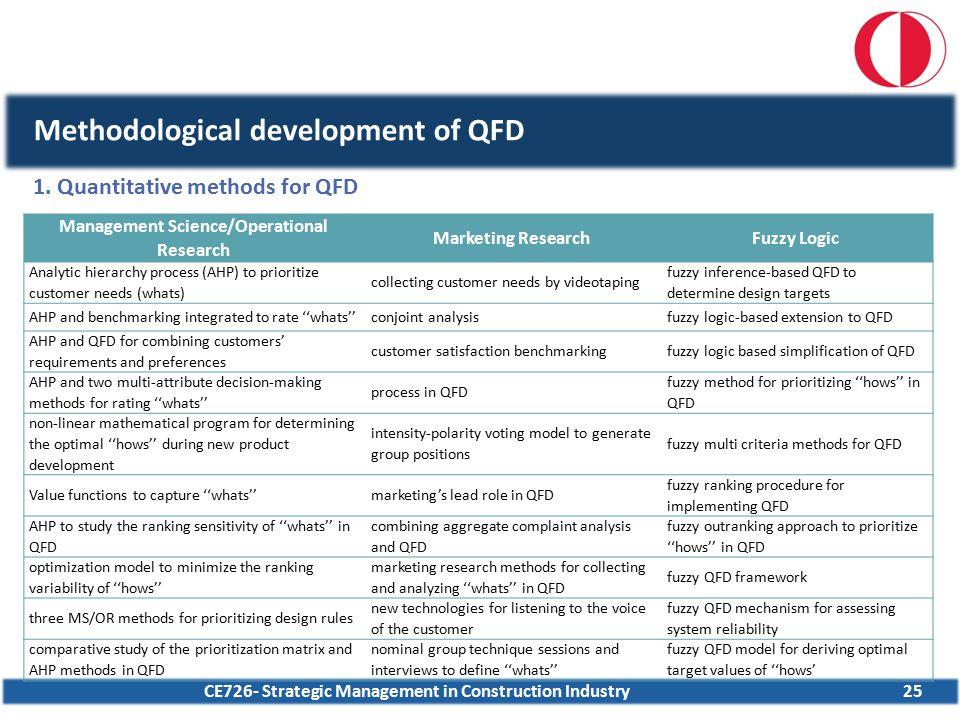 CE726- Strategic Management in Construction Industry25 Methodological development of QFD 1. Quantitative methods for QFD Management Science/Operationa