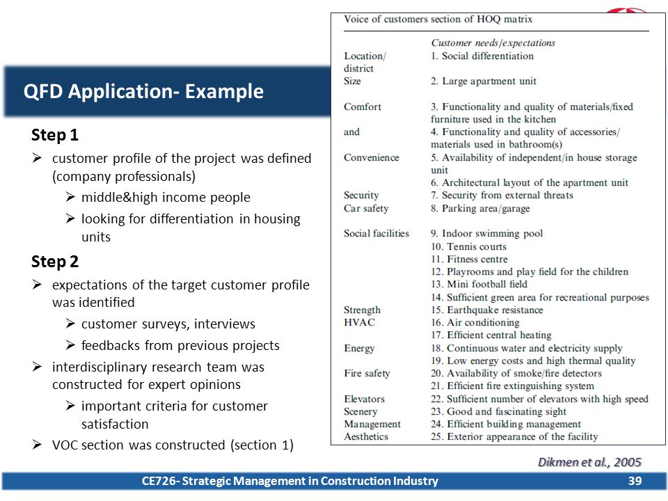 CE726- Strategic Management in Construction Industry39 QFD Application- Example Step 1  customer profile of the project was defined (company professi