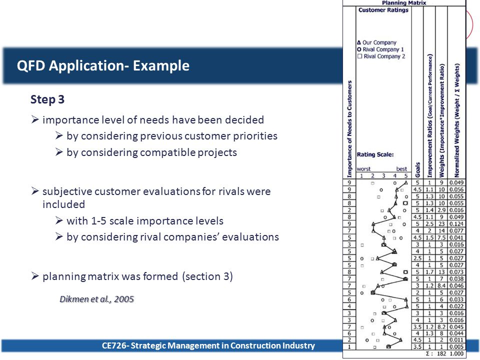 CE726- Strategic Management in Construction Industry40 QFD Application- Example Step 3  importance level of needs have been decided  by considering