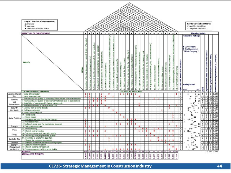 CE726- Strategic Management in Construction Industry44 QFD Application- Example