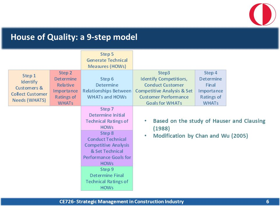 CE726- Strategic Management in Construction Industry House of Quality: a 9-step model 6 Based on the study of Hauser and Clausing (1988) Modification
