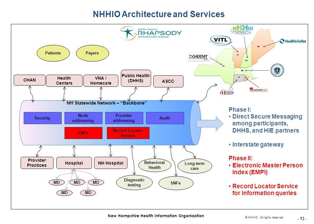 - 13 - New Hampshire Health Information Organization © NHHIO.