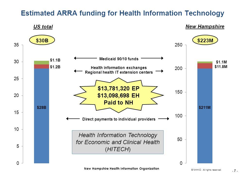 - 7 - New Hampshire Health Information Organization © NHHIO.