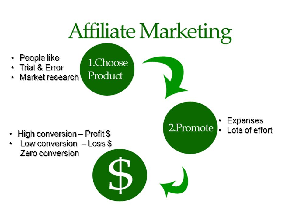 People likePeople like Trial & ErrorTrial & Error Market researchMarket research ExpensesExpenses Lots of effortLots of effort High conversion – Profit $High conversion – Profit $ Low conversion – Loss $ Zero conversionLow conversion – Loss $ Zero conversion