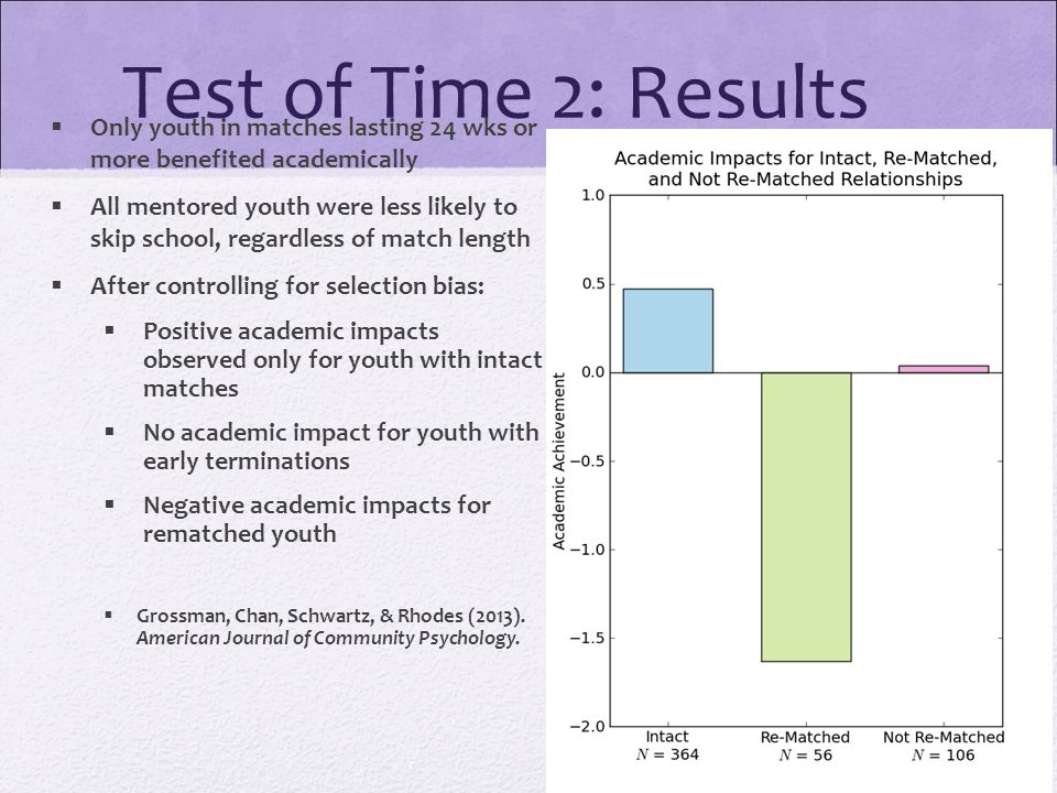 Test of Time 2: Results  Only youth in matches lasting 24 wks or more benefited academically  All mentored youth were less likely to skip school, regardless of match length  After controlling for selection bias:  Positive academic impacts observed only for youth with intact matches  No academic impact for youth with early terminations  Negative academic impacts for rematched youth  Grossman, Chan, Schwartz, & Rhodes (2013).
