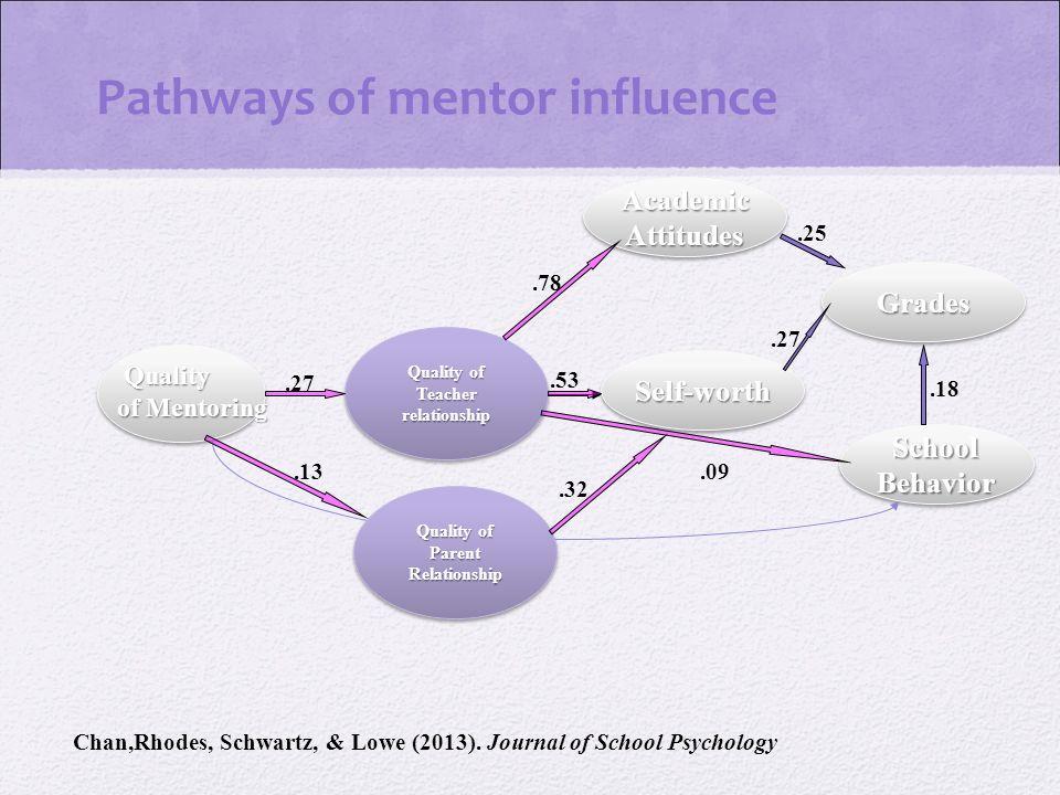 Pathways of mentor influence Chan,Rhodes, Schwartz, & Lowe (2013).