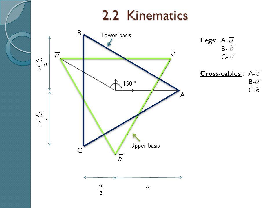 2.2 Kinematics Legs: A- B- C- Cross-cables : A- B- C- Upper basis Lower basis 150 º A C B