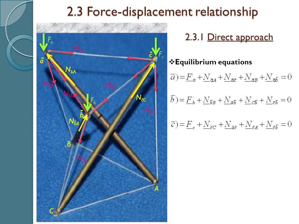 2.3 Force-displacement relationship 2.3.1 Direct approach A B C a b c - - -  Equilibrium equations FaFa FcFc FbFb N aA - N aB - N ab - - N ac - - N c