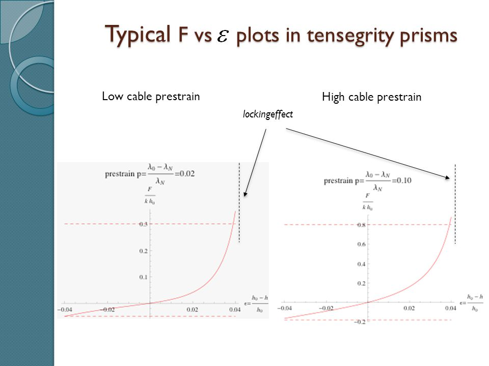 High cable prestrain Low cable prestrain Typical F vs plots in tensegrity prisms Typical F vs plots in tensegrity prisms lockingeffect
