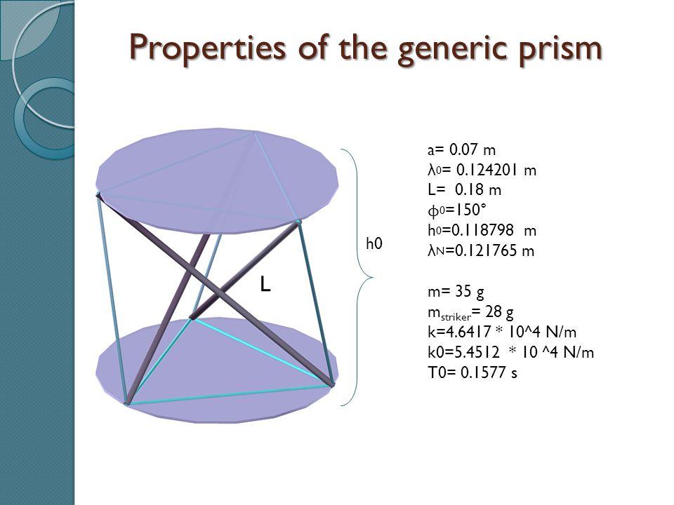 a= 0.07 m λ 0 = 0.124201 m L= 0.18 m ϕ 0 =150° h 0 =0.118798 m λ N =0.121765 m m= 35 g m striker = 28 g k=4.6417 * 10^4 N/m k0=5.4512 * 10 ^4 N/m T0=