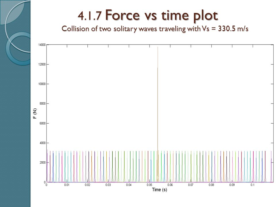 4.1.7 Force vs time plot Collision of two solitary waves traveling with Vs = 330.5 m/s Collision of two solitary waves traveling with Vs = 330.5 m/s