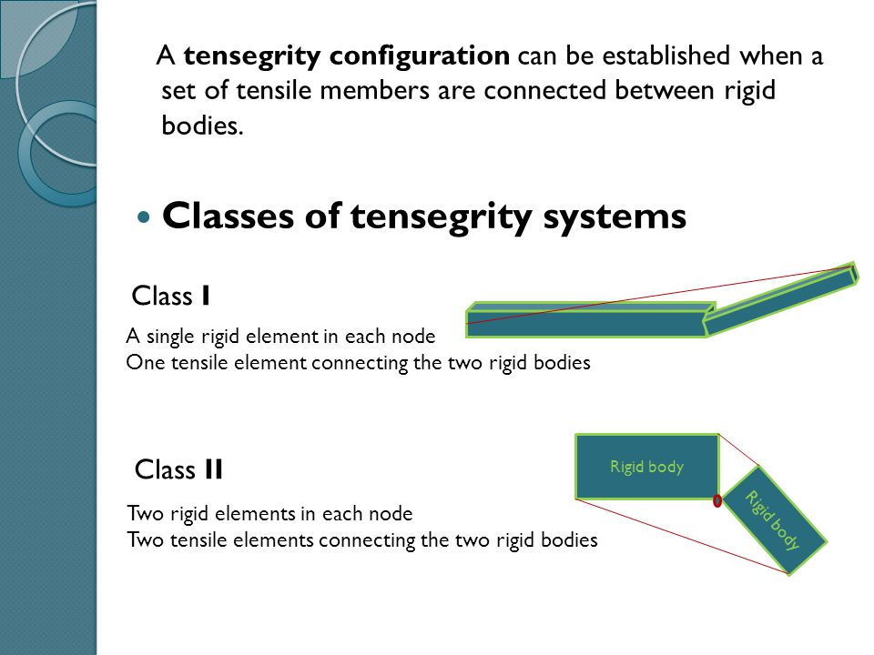 A tensegrity configuration can be established when a set of tensile members are connected between rigid bodies. Classes of tensegrity systems Class I