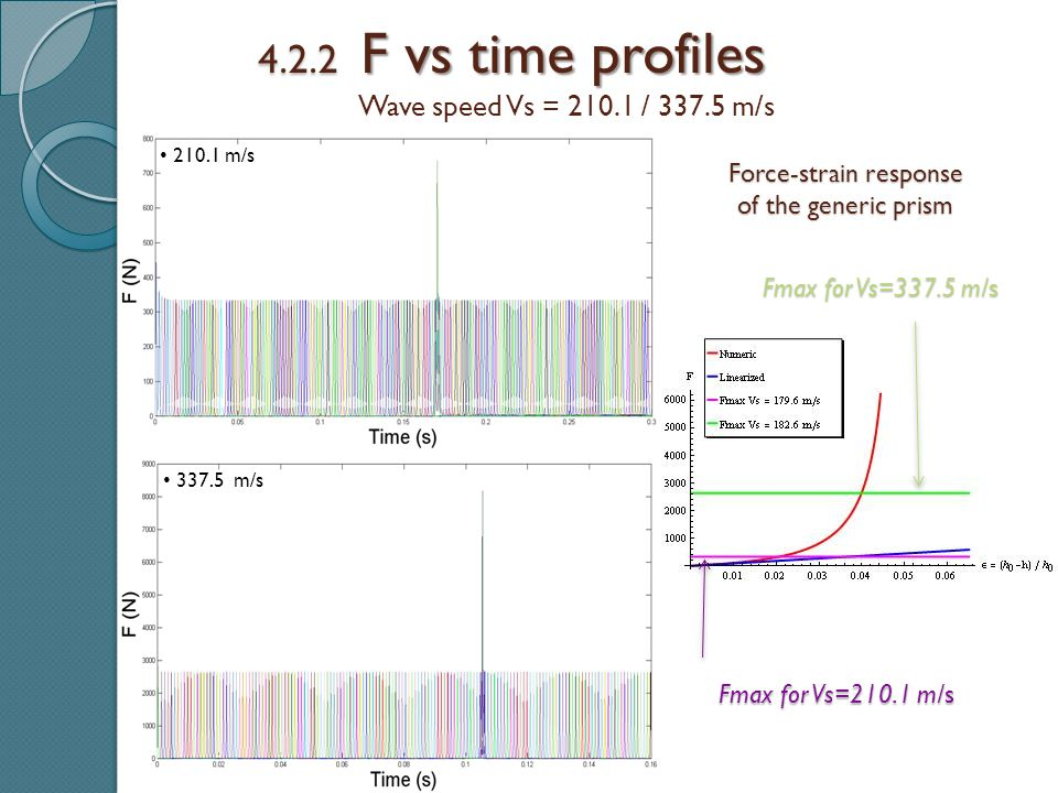 4.2.2 F vs time profiles Wave speed Vs = 210.1 / 337.5 m/s 210.1 m/s 337.5 m/s Force-strain response of the generic prism Fmax for Vs=337.5 m/s Fmax for Vs=210.1 m/s