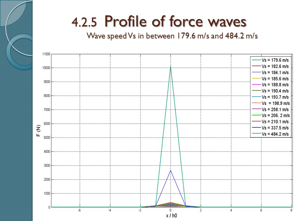 4.2.5 Profile of force waves Wave speed Vs in between 179.6 m/s and 484.2 m/s Wave speed Vs in between 179.6 m/s and 484.2 m/s
