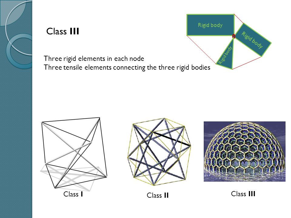 Class III Three rigid elements in each node Three tensile elements connecting the three rigid bodies Rigid body Class I Class II Class III