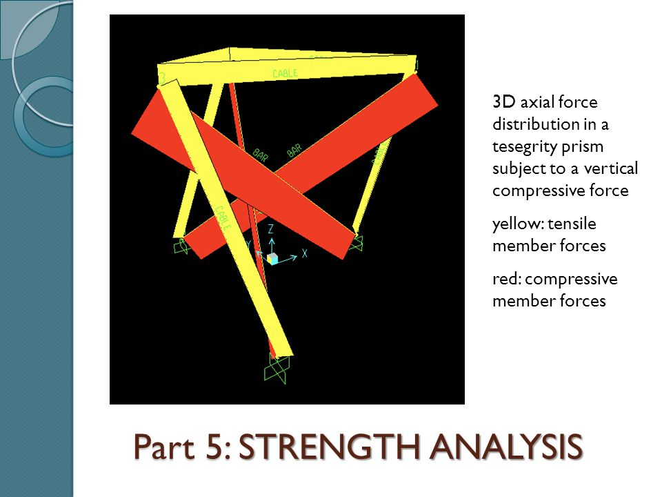 Part 5: STRENGTH ANALYSIS 3D axial force distribution in a tesegrity prism subject to a vertical compressive force yellow: tensile member forces red: compressive member forces
