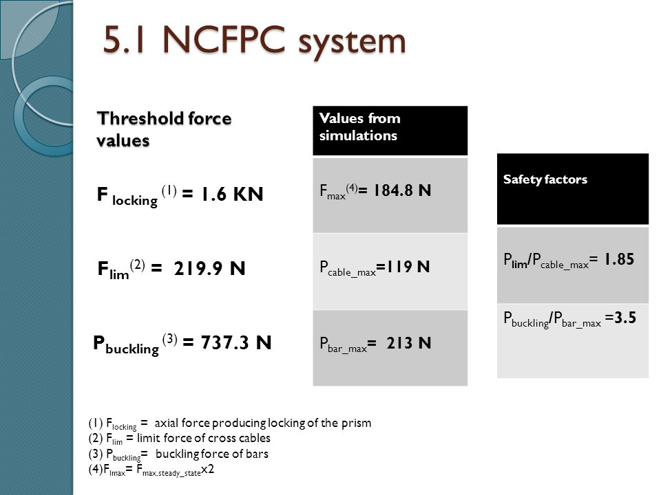 5.1 NCFPC system Values from simulations F max (4) = 184.8 N P cable_max =119 N P bar_max = 213 N F locking (1) = 1.6 KN F lim (2) = 219.9 N P bucklin