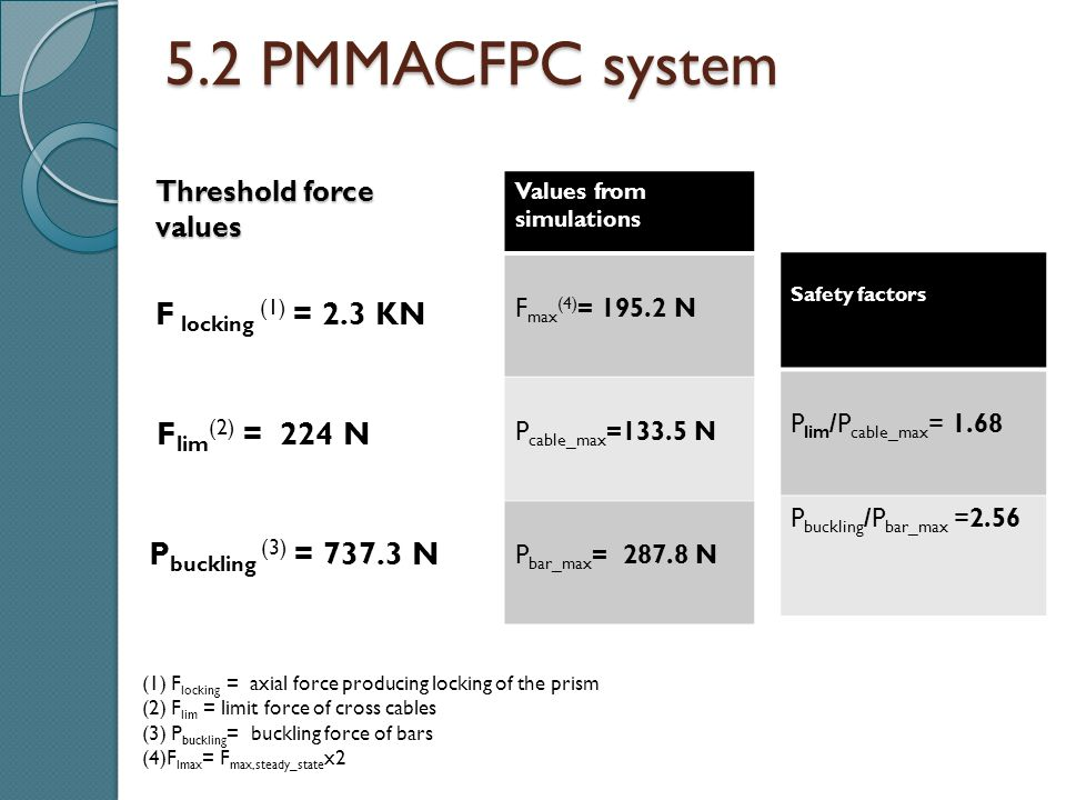 5.2 PMMACFPC system Values from simulations F max (4) = 195.2 N P cable_max =133.5 N P bar_max = 287.8 N F locking (1) = 2.3 KN F lim (2) = 224 N P bu