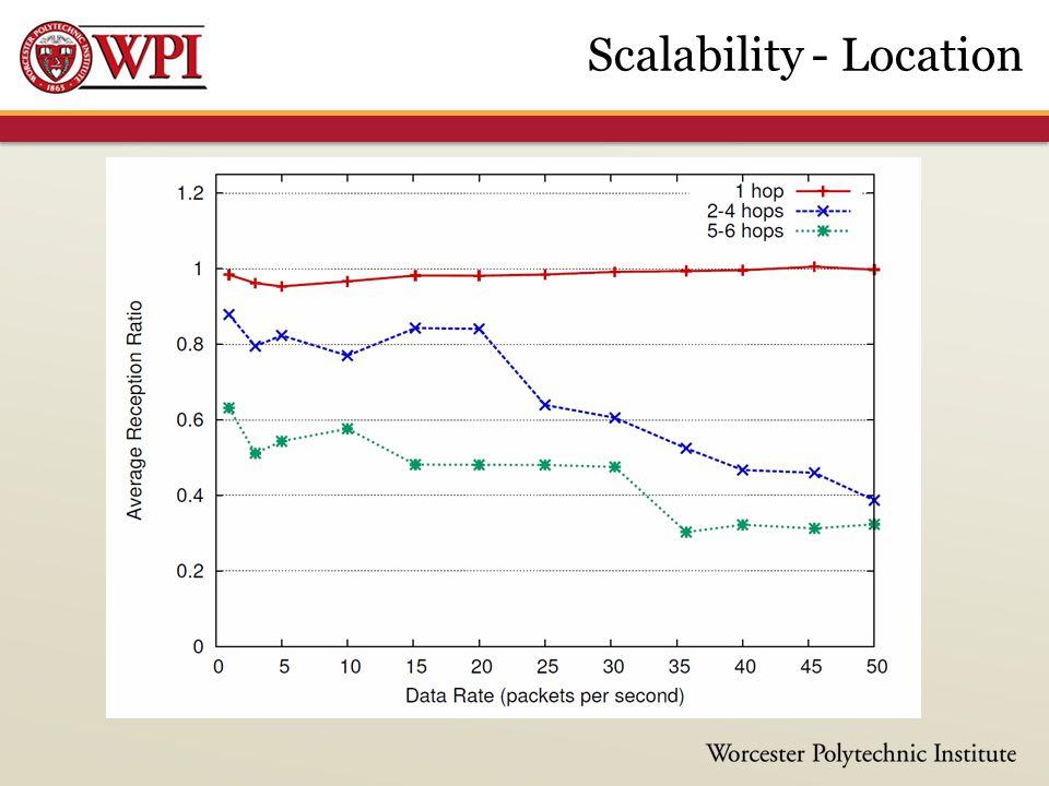 Scalability - Location