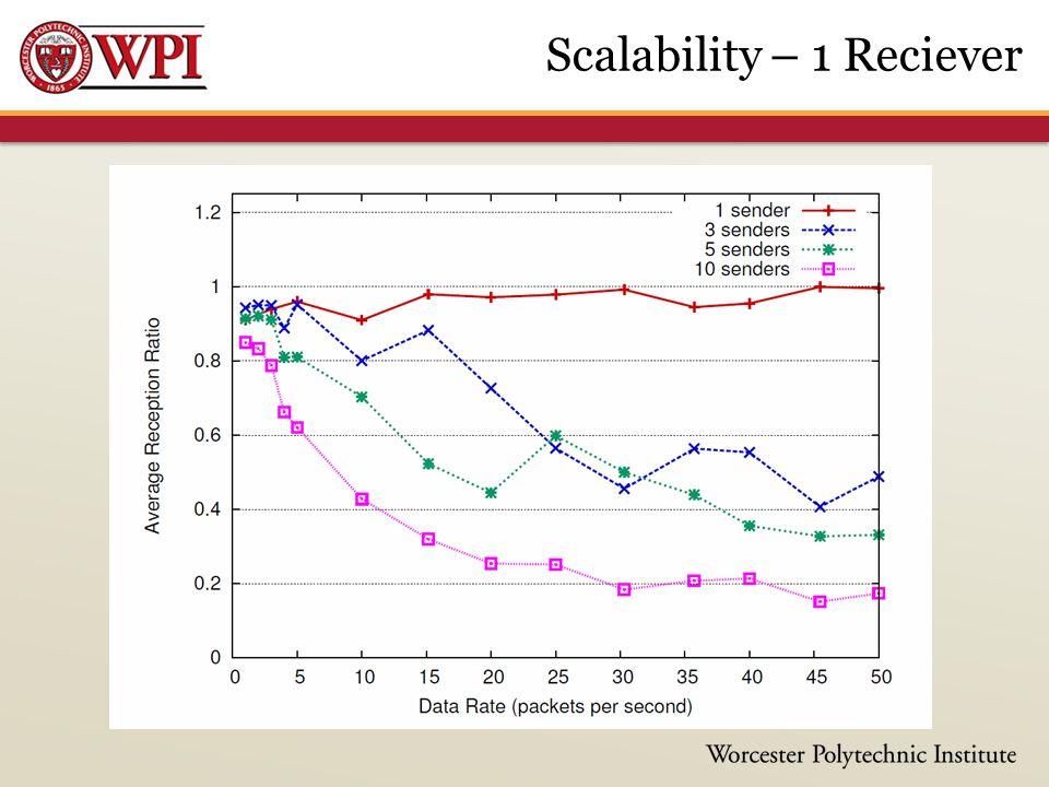 Scalability – 1 Reciever