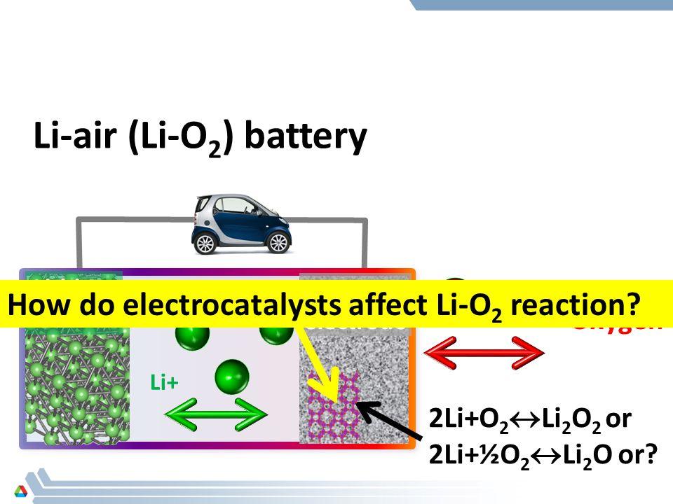 Li-air (Li-O 2 ) battery porous air electrode electrolyte Lithium anode Li+ Oxygen 2Li+O 2  Li 2 O 2 or 2Li+½O 2  Li 2 O or.