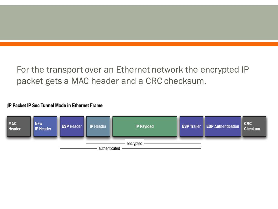 For the transport over an Ethernet network the encrypted IP packet gets a MAC header and a CRC checksum.
