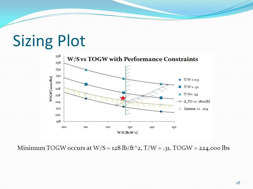 Sizing Plot 28 Minimum TOGW occurs at W/S = 128 lb/ft^2, T/W =.31, TOGW = 224,000 lbs
