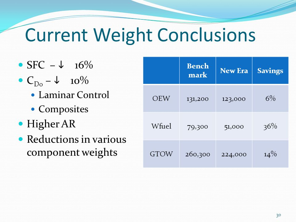 Current Weight Conclusions SFC –  16% C D0 –  10% Laminar Control Composites Higher AR Reductions in various component weights Bench mark New EraSavings OEW131,200123,0006% Wfuel79,30051,00036% GTOW260,300224,00014% 30