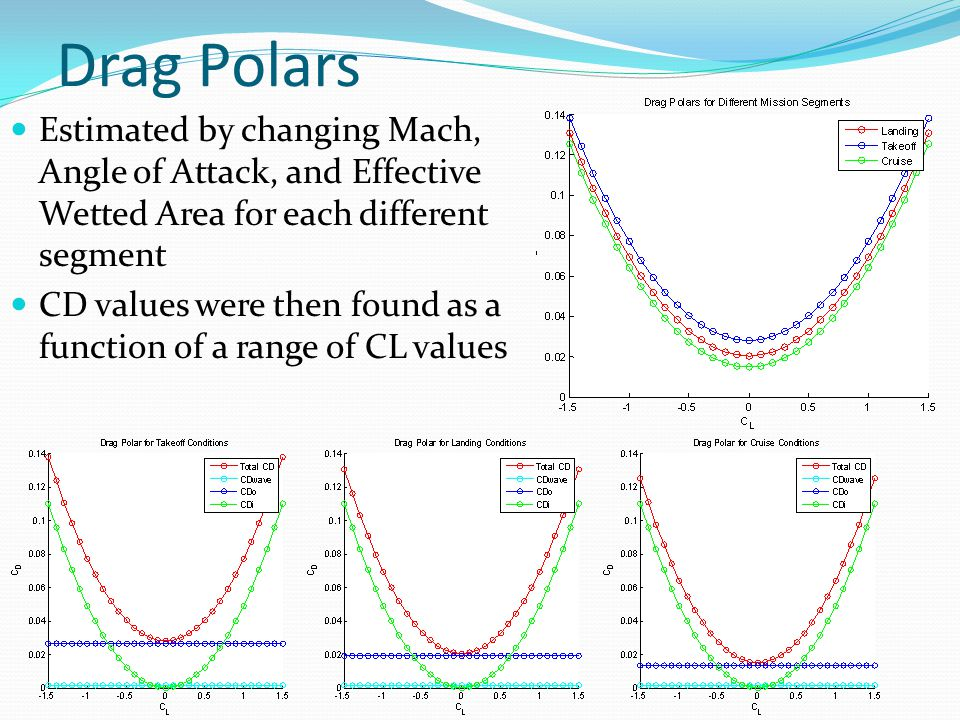 Drag Polars Estimated by changing Mach, Angle of Attack, and Effective Wetted Area for each different segment CD values were then found as a function of a range of CL values