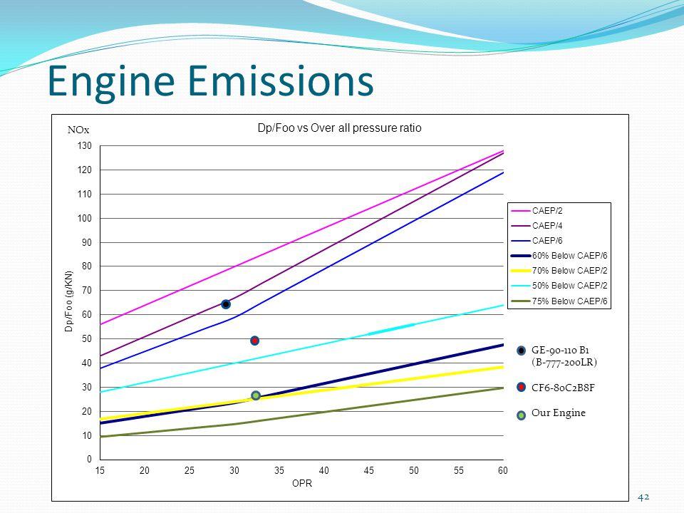 Engine Emissions 42