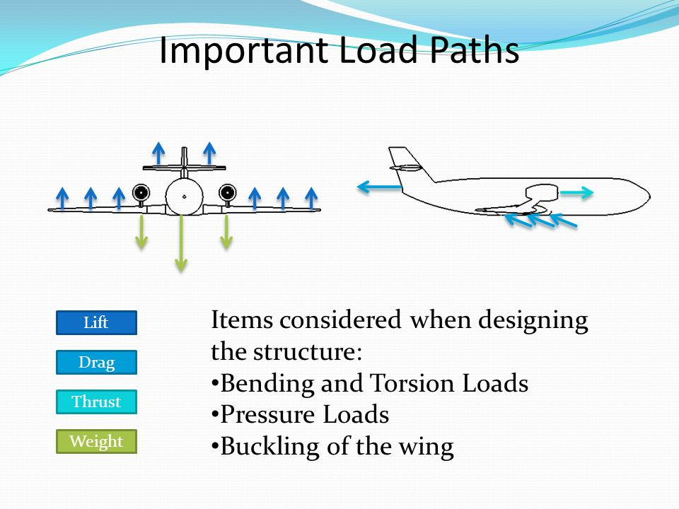 Important Load Paths Lift Drag Thrust Weight Items considered when designing the structure: Bending and Torsion Loads Pressure Loads Buckling of the wing
