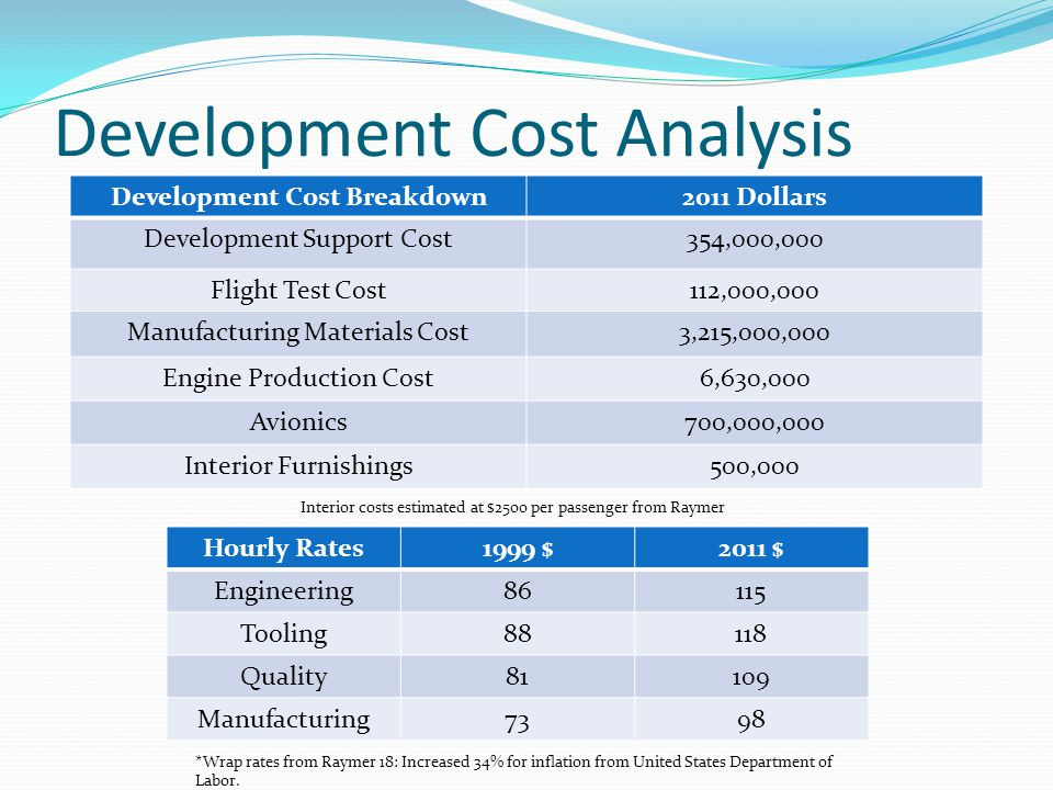 Development Cost Analysis Development Cost Breakdown2011 Dollars Development Support Cost354,000,000 Flight Test Cost112,000,000 Manufacturing Materials Cost3,215,000,000 Engine Production Cost6,630,000 Avionics700,000,000 Interior Furnishings500,000 Hourly Rates1999 $2011 $ Engineering86115 Tooling88118 Quality81109 Manufacturing7398 *Wrap rates from Raymer 18: Increased 34% for inflation from United States Department of Labor.