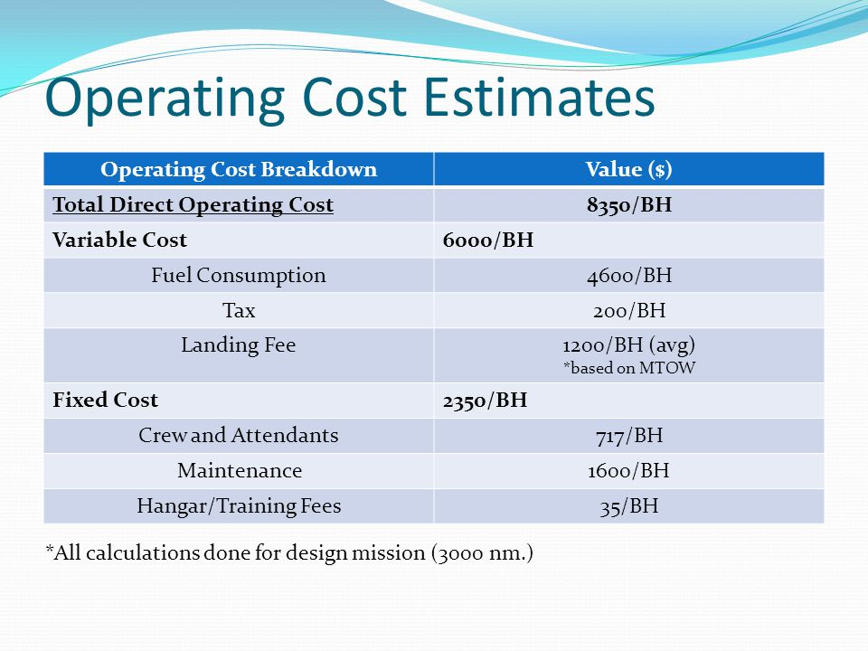 Operating Cost Estimates Operating Cost BreakdownValue ($) Total Direct Operating Cost8350/BH Variable Cost6000/BH Fuel Consumption4600/BH Tax200/BH Landing Fee1200/BH (avg) *based on MTOW Fixed Cost2350/BH Crew and Attendants717/BH Maintenance1600/BH Hangar/Training Fees35/BH *All calculations done for design mission (3000 nm.)