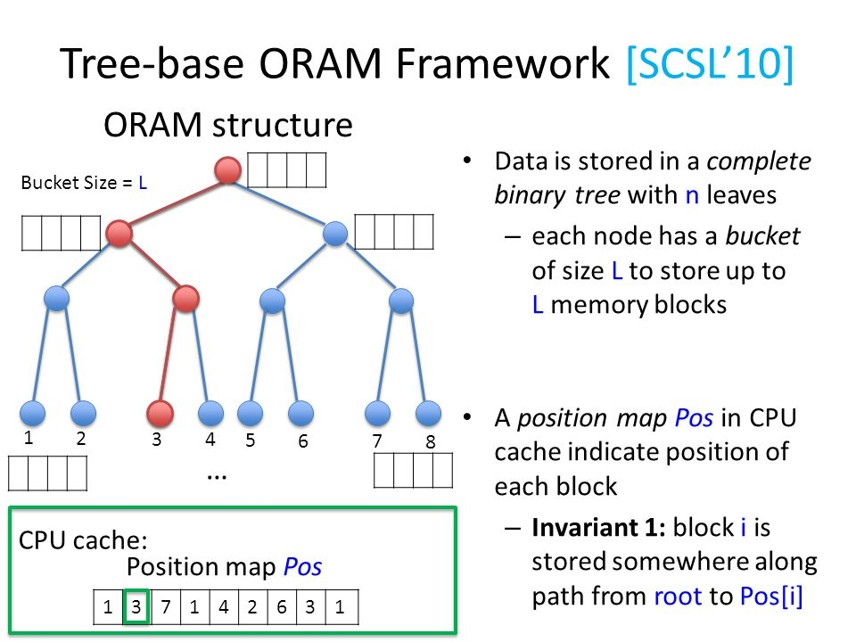 Tree-base ORAM Framework [SCSL'10] ORAM structure Bucket Size = L 1 2 3 4 5 6 7 8 … Data is stored in a complete binary tree with n leaves – each node has a bucket of size L to store up to L memory blocks A position map Pos in CPU cache indicate position of each block – Invariant 1: block i is stored somewhere along path from root to Pos[i] 137142631 Position map Pos CPU cache: