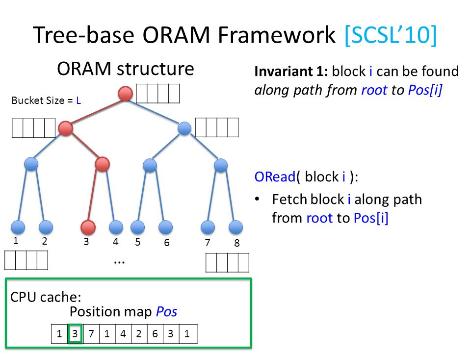 Tree-base ORAM Framework [SCSL'10] ORAM structure Bucket Size = L 1 2 3 4 5 6 7 8 … ORead( block i ): Fetch block i along path from root to Pos[i] 137142631 Position map Pos CPU cache: Invariant 1: block i can be found along path from root to Pos[i]