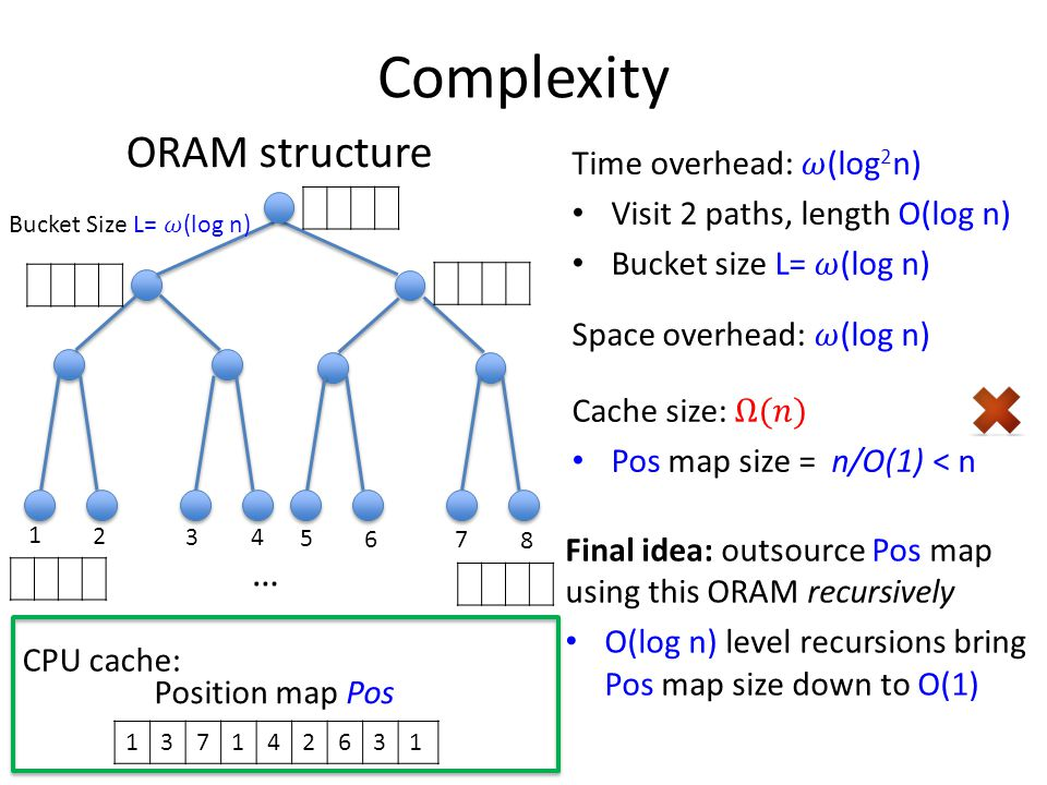 Complexity ORAM structure 1 2 3 4 5 6 7 8 … 137142631 Position map Pos CPU cache: Final idea: outsource Pos map using this ORAM recursively O(log n) level recursions bring Pos map size down to O(1)