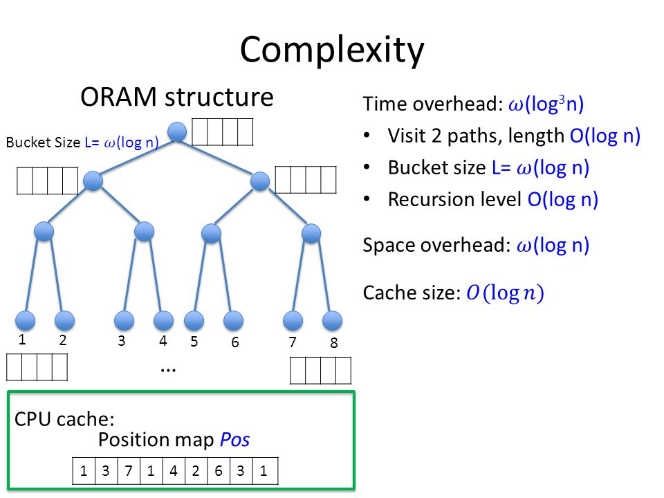 Complexity ORAM structure 1 2 3 4 5 6 7 8 … 137142631 Position map Pos CPU cache: