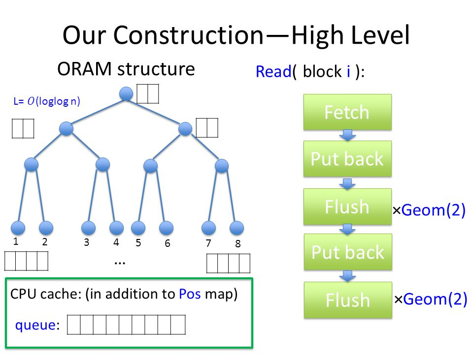 Our Construction—High Level ORAM structure 1 2 3 4 5 6 7 8 … CPU cache: (in addition to Pos map) queue: Fetch Put back Flush Put back Flush ×Geom(2) Read( block i ):