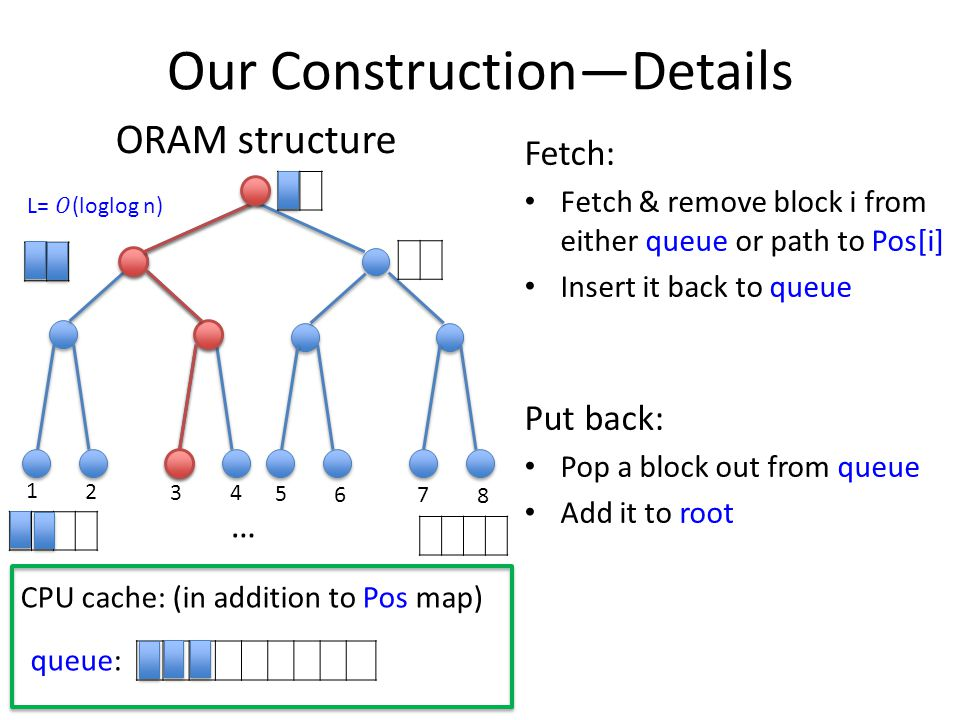 Our Construction—Details ORAM structure 1 2 3 4 5 6 7 8 … Fetch: Fetch & remove block i from either queue or path to Pos[i] Insert it back to queue Put back: Pop a block out from queue Add it to root CPU cache: (in addition to Pos map) queue: