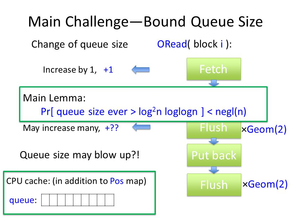 Main Challenge—Bound Queue Size CPU cache: (in addition to Pos map) queue: Fetch Put back Flush Put back Flush ×Geom(2) ORead( block i ): Increase by 1, +1 Change of queue size Decrease by 1, -1 May increase many, + .
