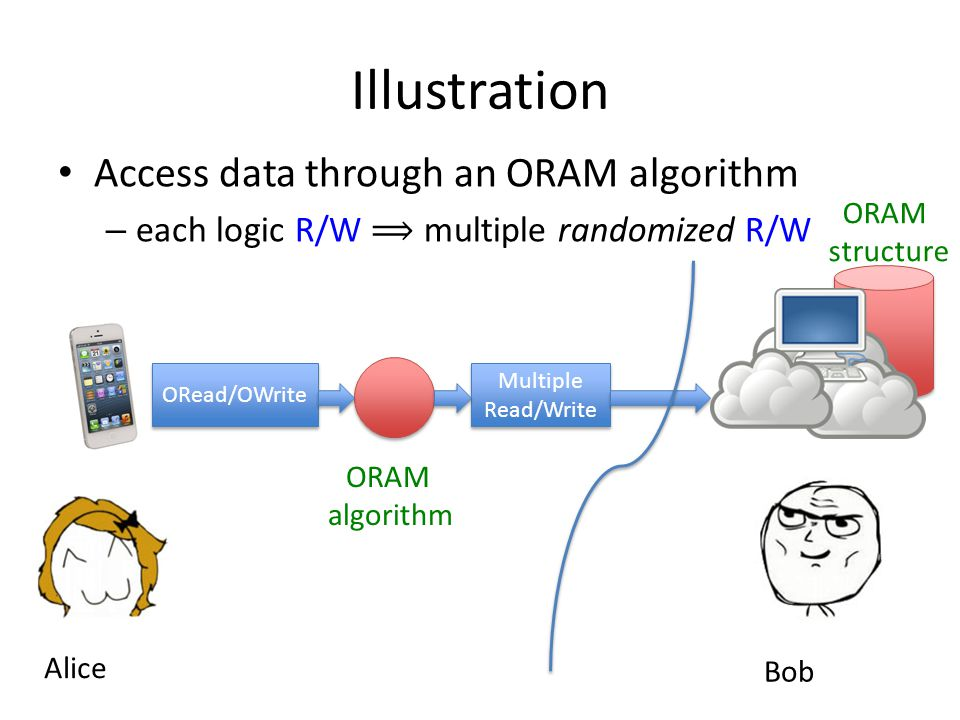 ORAM structure Illustration ORead/OWrite ORAM algorithm Multiple Read/Write Multiple Read/Write Alice Bob