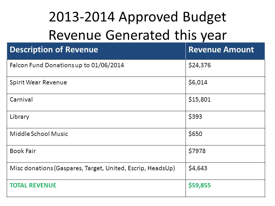 2013-2014 Approved Budget Revenue Generated this year Description of RevenueRevenue Amount Falcon Fund Donations up to 01/06/2014$24,376 Spirit Wear Revenue$6,014 Carnival$15,801 Library$393 Middle School Music$650 Book Fair$7978 Misc donations (Gaspares, Target, United, Escrip, HeadsUp)$4,643 TOTAL REVENUE$59,855