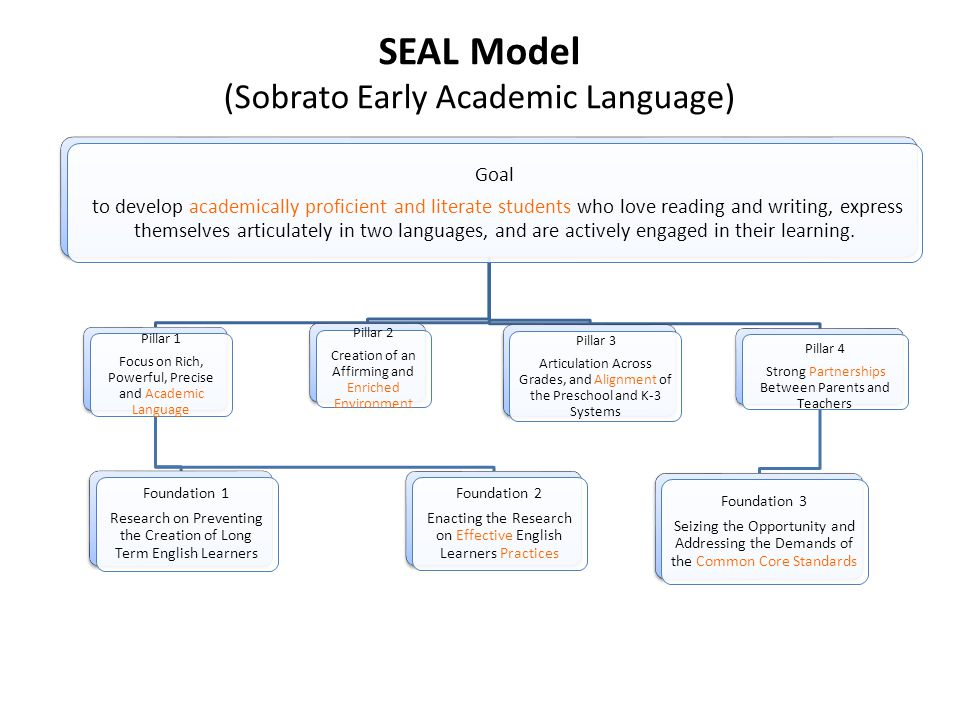 SEAL Model (Sobrato Early Academic Language) Goal to develop academically proficient and literate students who love reading and writing, express themselves articulately in two languages, and are actively engaged in their learning.