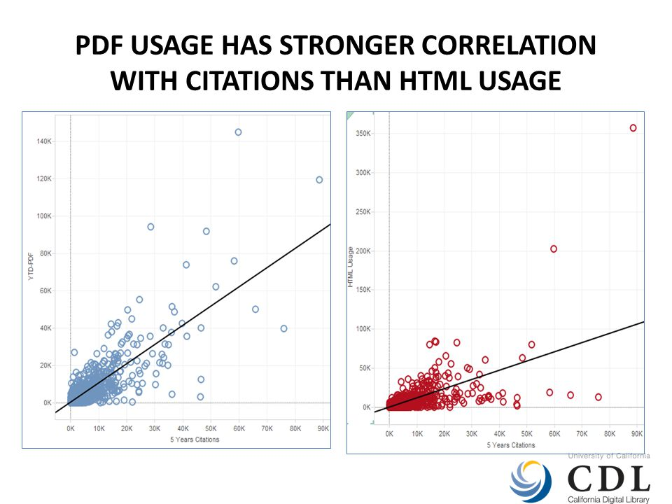 PDF USAGE HAS STRONGER CORRELATION WITH CITATIONS THAN HTML USAGE